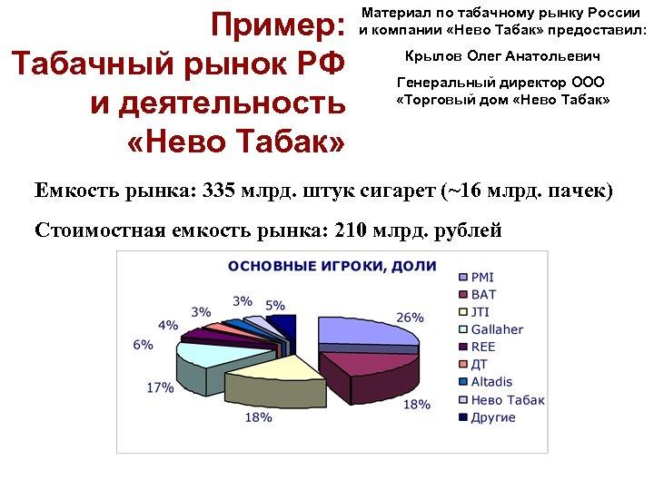 Пример: Табачный рынок РФ и деятельность «Нево Табак» Материал по табачному рынку России и