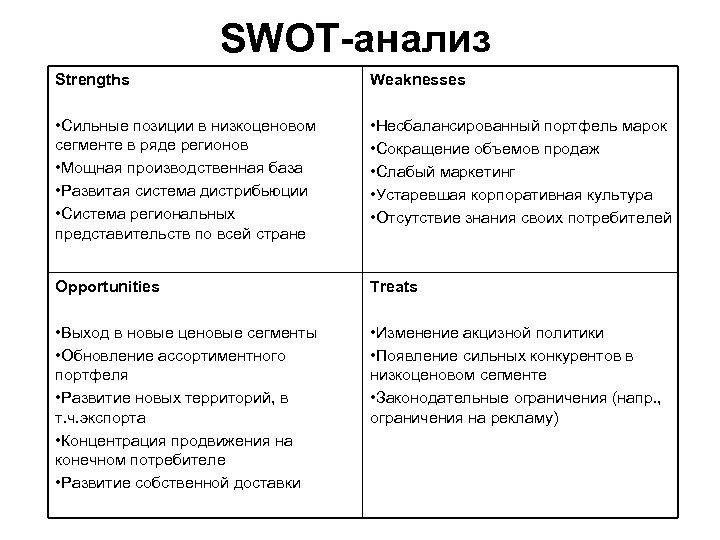 SWOT-анализ Strengths Weaknesses • Сильные позиции в низкоценовом сегменте в ряде регионов • Мощная