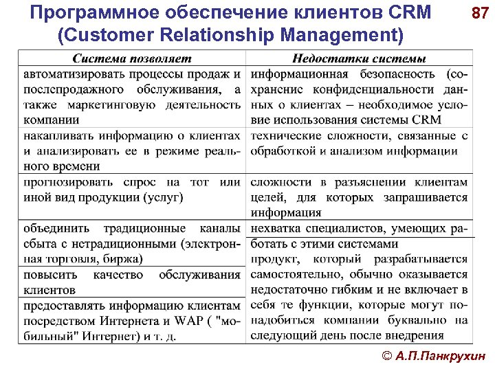 Программное обеспечение клиентов CRM (Customer Relationship Management) 87 © А. П. Панкрухин