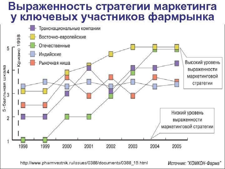 96 Выраженность стратегии маркетинга у ключевых участников фармрынка http: //www. pharmvestnik. ru/issues/0388/documents/0388_15. html ©