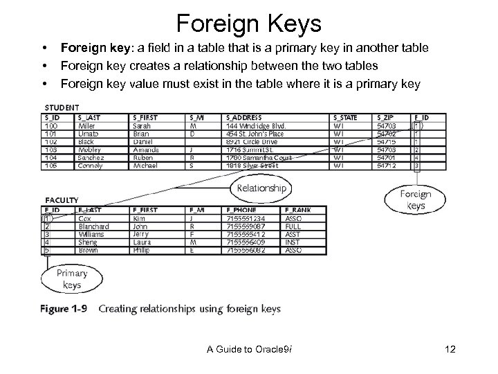 Foreign Keys • • • Foreign key: a field in a table that is