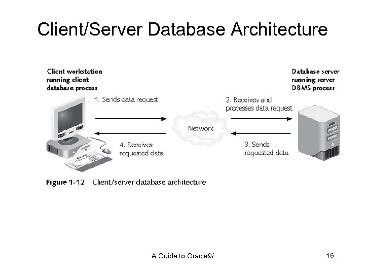 Client/Server Database Architecture A Guide to Oracle 9 i 16