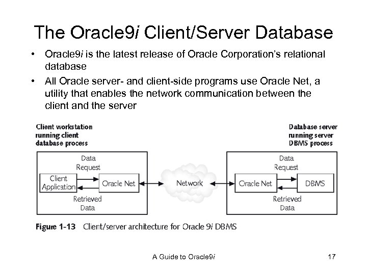 The Oracle 9 i Client/Server Database • Oracle 9 i is the latest release