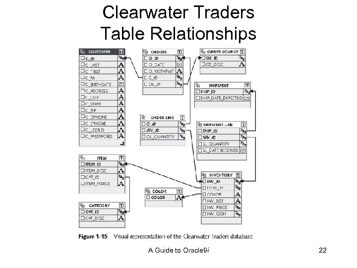 Clearwater Traders Table Relationships A Guide to Oracle 9 i 22