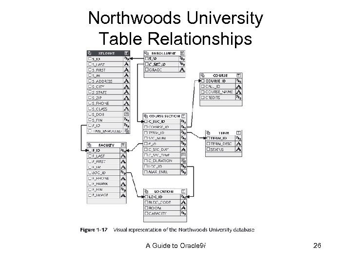 Northwoods University Table Relationships A Guide to Oracle 9 i 26