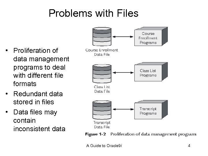 Problems with Files • Proliferation of data management programs to deal with different file