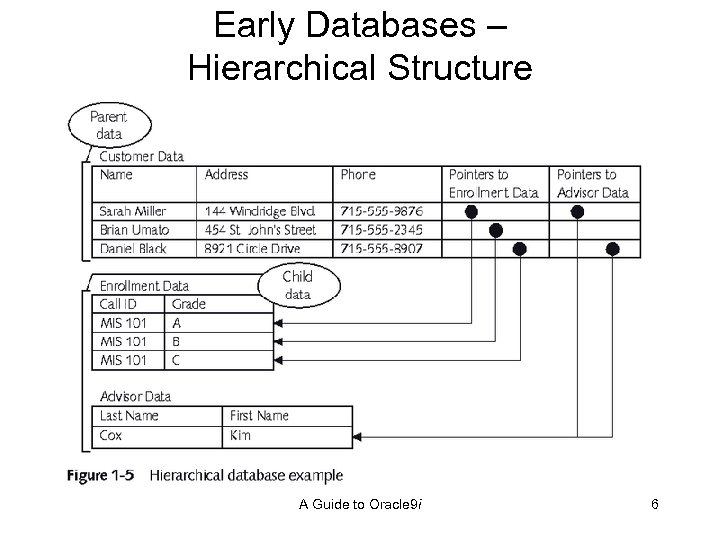 Early Databases – Hierarchical Structure A Guide to Oracle 9 i 6