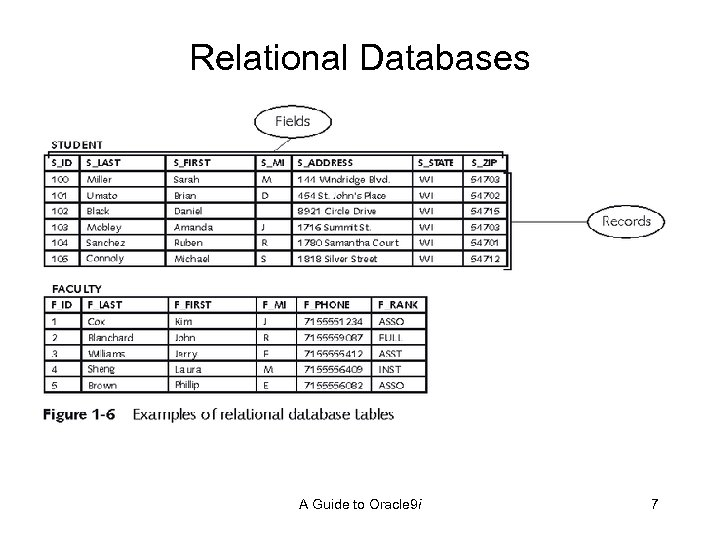 Relational Databases A Guide to Oracle 9 i 7
