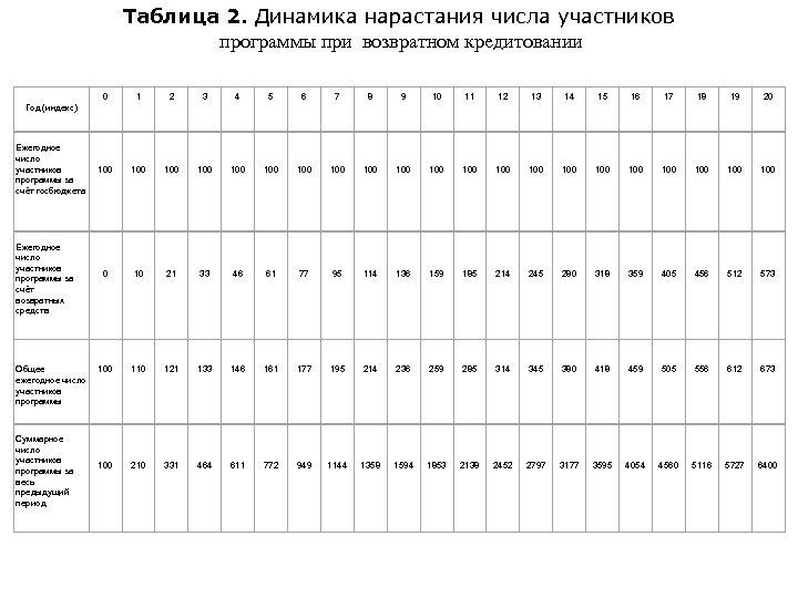 Таблица 2. Динамика нарастания числа участников программы при возвратном кредитовании 0 1 2 3