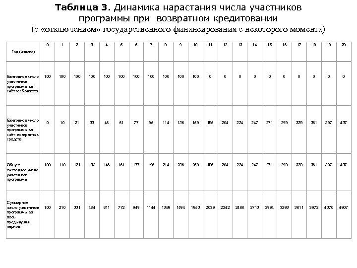 Таблица 3. Динамика нарастания числа участников программы при возвратном кредитовании (с «отключением» государственного финансирования