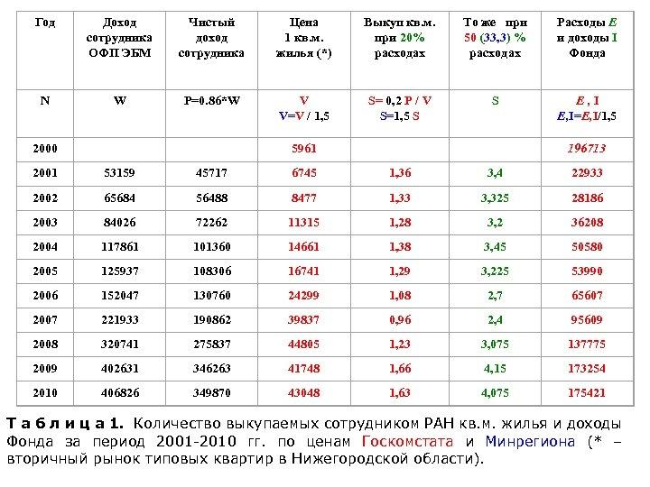 Год Доход сотрудника ОФП ЭБМ Чистый доход сотрудника Цена 1 кв. м. жилья (*)