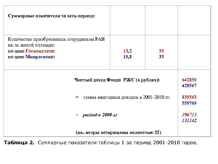 Суммарные показатели за весь период: Количество приобретенных сотрудником РАН кв. м. жилой площади: