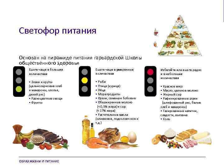 Диета светофор для диабетиков