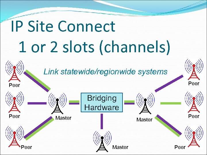 IP Site Connect 1 or 2 slots (channels) Link statewide/regionwide systems Peer Bridging Hardware