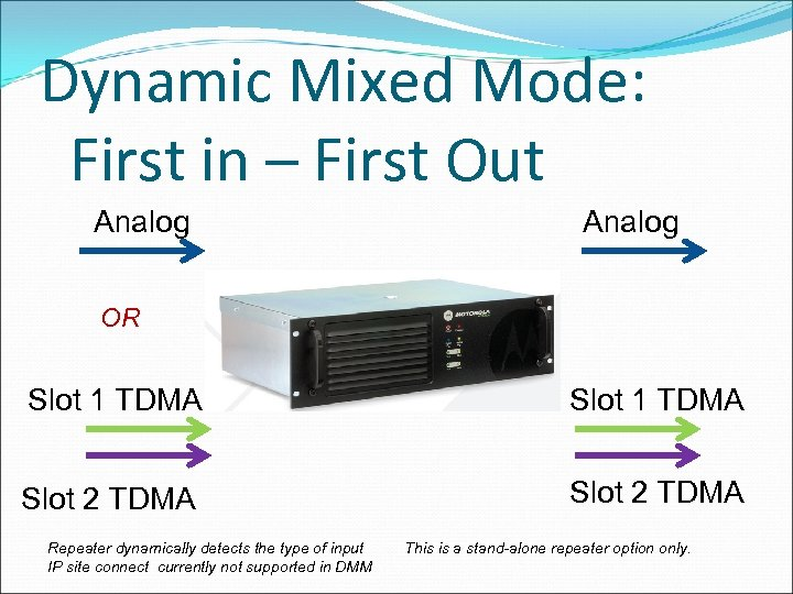 Dynamic Mixed Mode: First in – First Out Analog OR Slot 1 TDMA Slot
