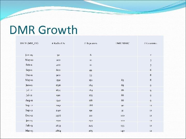 DMR Growth