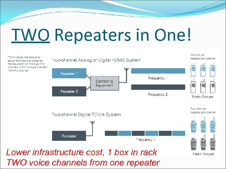 TWO Repeaters in One! ] Lower infrastructure cost, 1 box in rack TWO voice