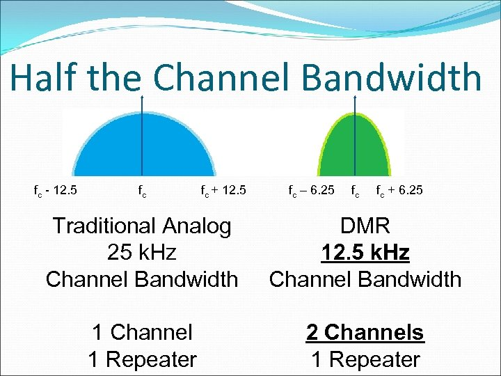 Half the Channel Bandwidth fc - 12. 5 fc fc + 12. 5 fc