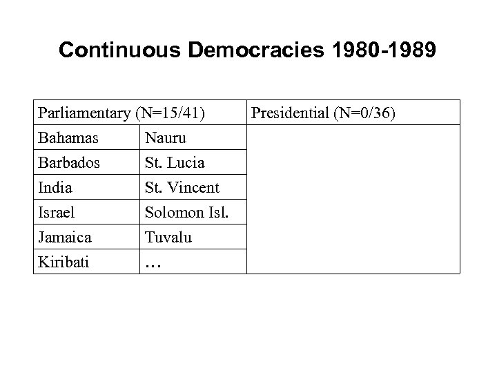 Continuous Democracies 1980 -1989 Parliamentary (N=15/41) Bahamas Nauru Barbados St. Lucia India St. Vincent
