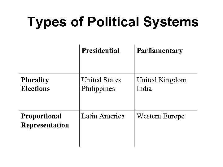 Types of Political Systems Presidential Parliamentary Plurality Elections United States Philippines United Kingdom India
