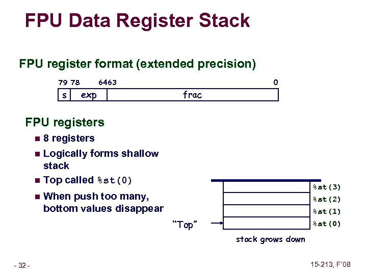 FPU Data Register Stack FPU register format (extended precision) 79 78 s 0 64