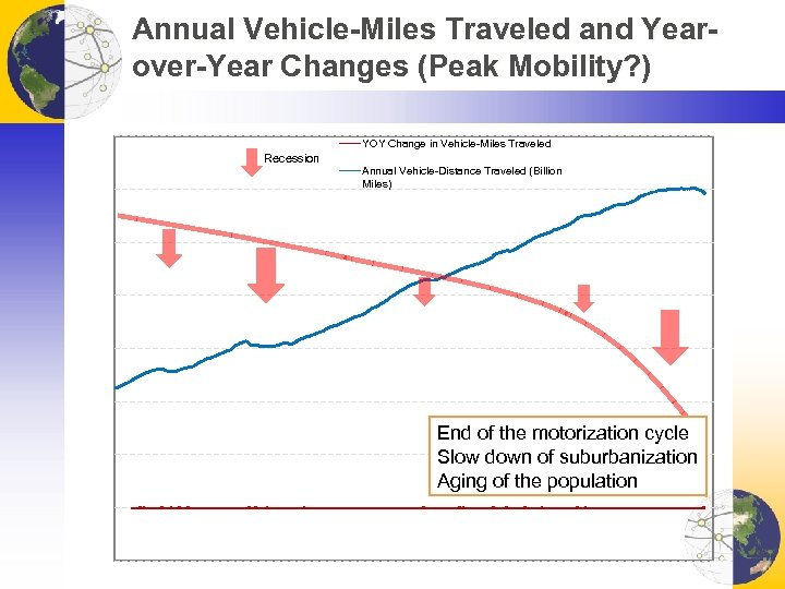 Annual Vehicle-Miles Traveled and Yearover-Year Changes (Peak Mobility? ) YOY Change in Vehicle-Miles Traveled