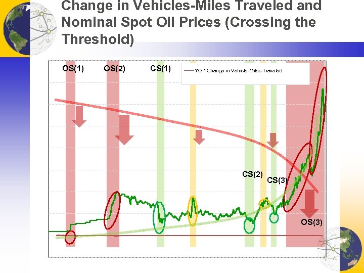 Change in Vehicles-Miles Traveled and Nominal Spot Oil Prices (Crossing the Threshold) OS(1) OS(2)