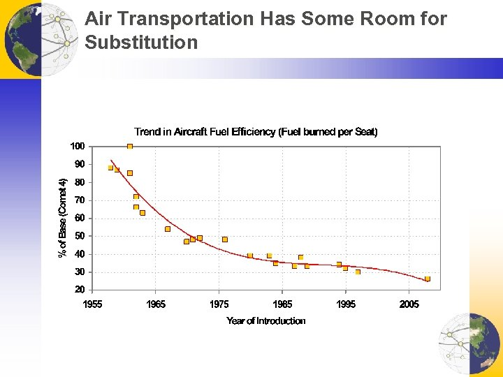 Air Transportation Has Some Room for Substitution