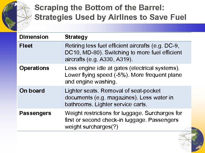 Scraping the Bottom of the Barrel: Strategies Used by Airlines to Save Fuel Dimension