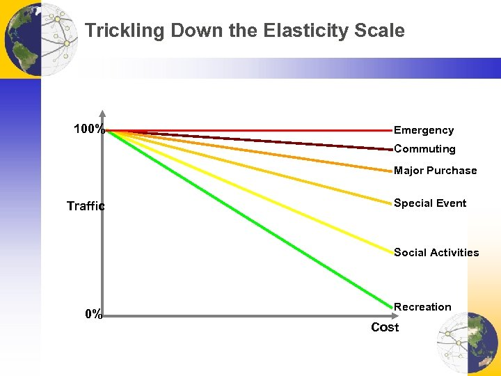 Trickling Down the Elasticity Scale 100% Emergency Commuting Major Purchase Traffic Special Event Social