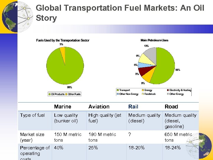 Global Transportation Fuel Markets: An Oil Story Marine Aviation Rail Type of fuel Low