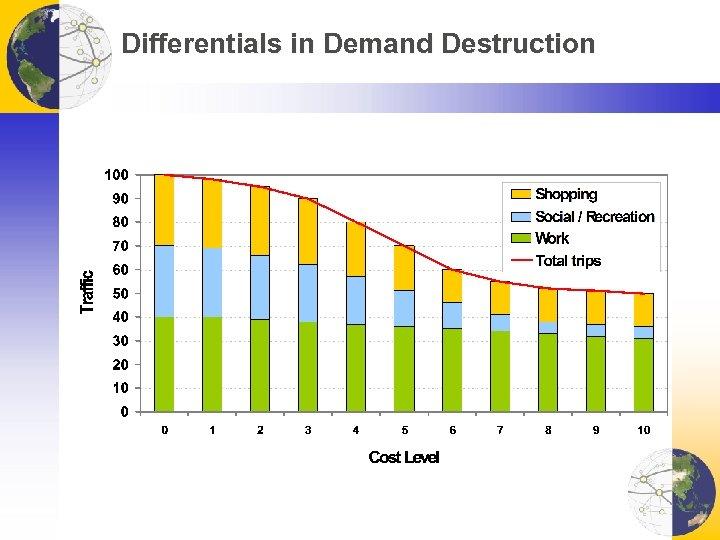 Differentials in Demand Destruction