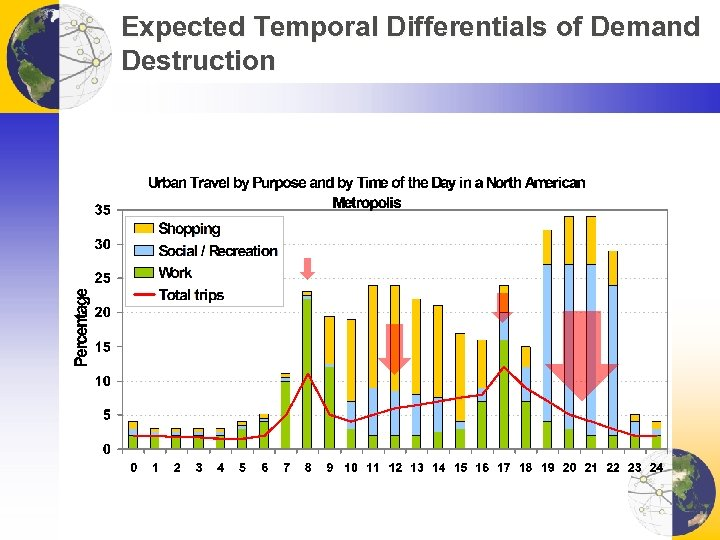 Expected Temporal Differentials of Demand Destruction