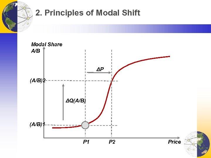 2. Principles of Modal Shift Modal Share A/B ΔP (A/B)2 ΔQ(A/B)1 P 2 Price