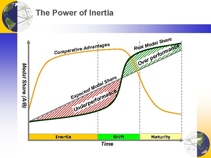 The Power of Inertia are ages Advant rative Real Compa Sh odal Modal Share