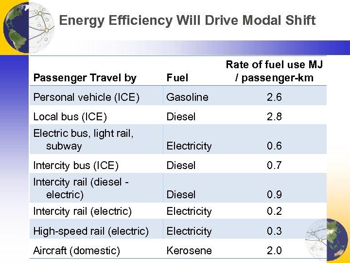 Energy Efficiency Will Drive Modal Shift Rate of fuel use MJ / passenger-km Passenger
