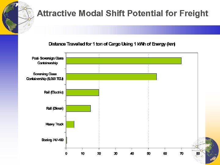 Attractive Modal Shift Potential for Freight