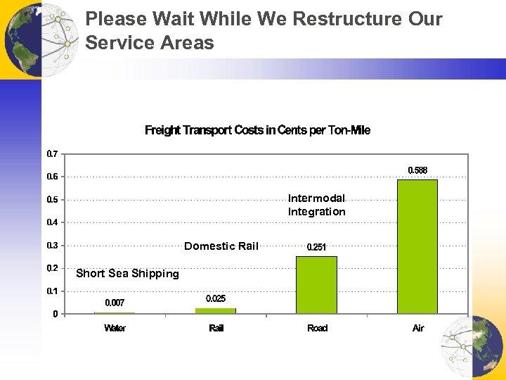 Please Wait While We Restructure Our Service Areas Intermodal Integration Domestic Rail Short Sea