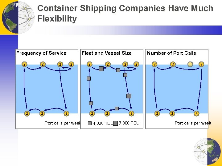 Container Shipping Companies Have Much Flexibility Fleet and Vessel Size Frequency of Service 2