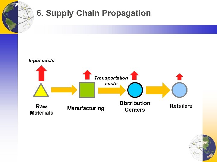 6. Supply Chain Propagation Input costs Transportation costs Raw Materials Manufacturing Distribution Centers Retailers