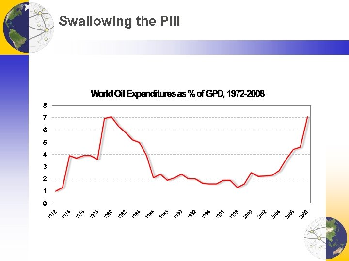Swallowing the Pill