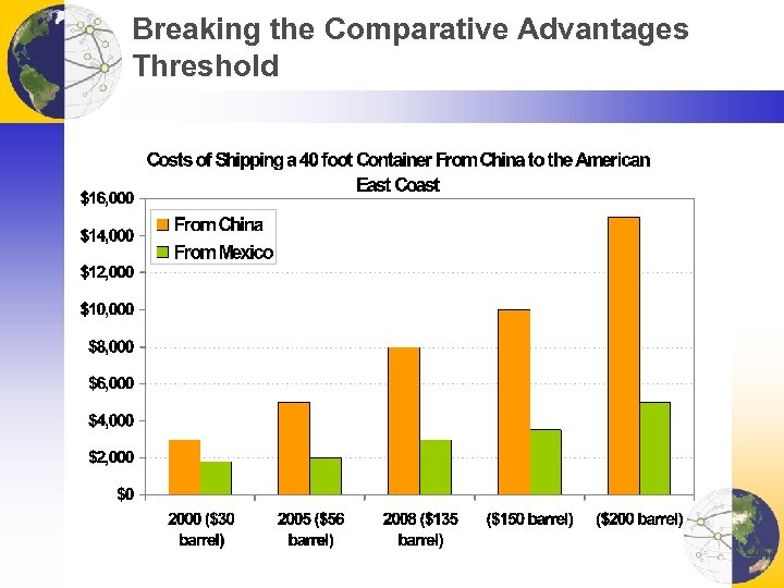 Breaking the Comparative Advantages Threshold