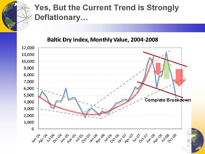 Yes, But the Current Trend is Strongly Deflationary… Complete Breakdown