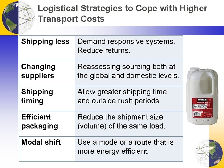 Logistical Strategies to Cope with Higher Transport Costs Shipping less Demand responsive systems. Reduce