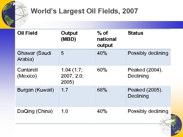 World's Largest Oil Fields, 2007 Oil Field Output (MBD) % of national output Status
