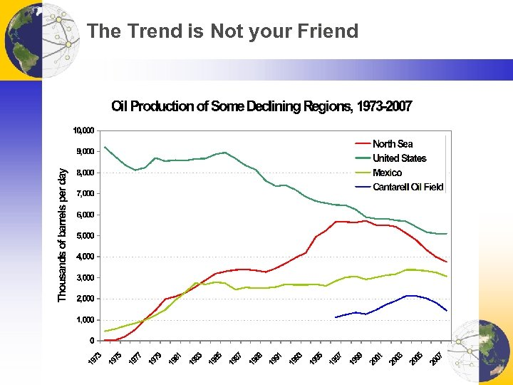 The Trend is Not your Friend