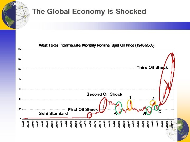 The Global Economy is Shocked Third Oil Shock Second Oil Shock Gold Standard First
