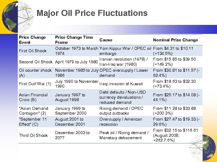 Major Oil Price Fluctuations Price Change Event Price Change Time Cause Frame October 1973