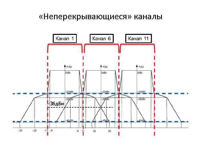 «Неперекрывающиеся» каналы