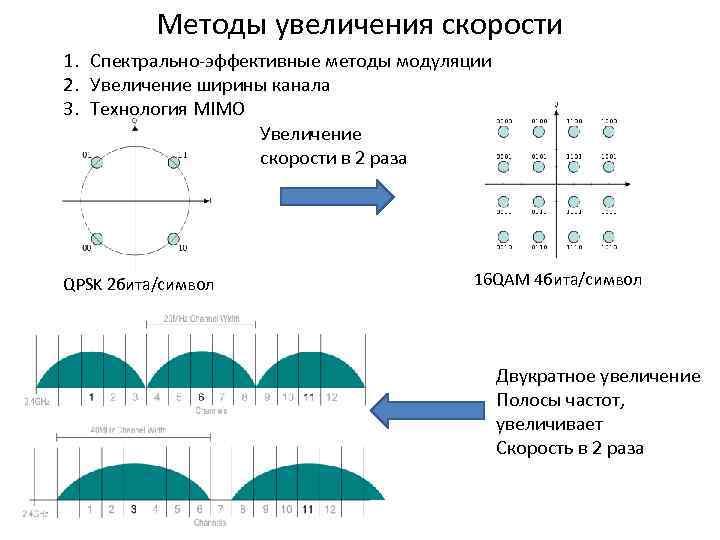 Методы увеличения скорости 1. Спектрально-эффективные методы модуляции 2. Увеличение ширины канала 3. Технология MIMO